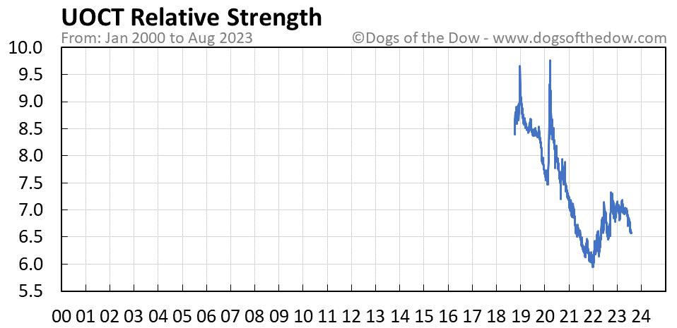 UOCT relative strength chart