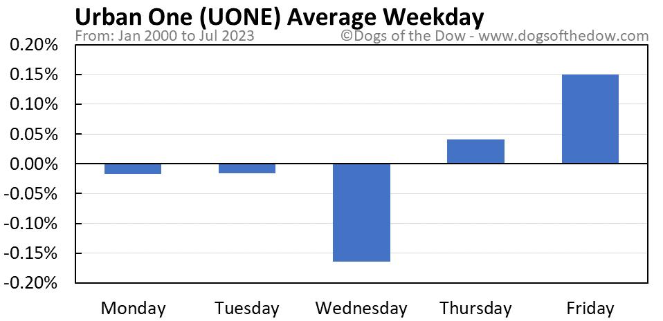 UONE average weekday chart