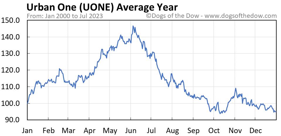 UONE average year chart