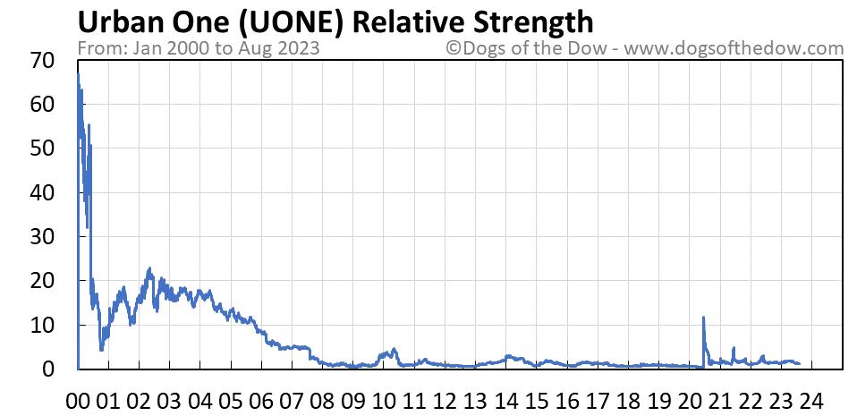 UONE relative strength chart