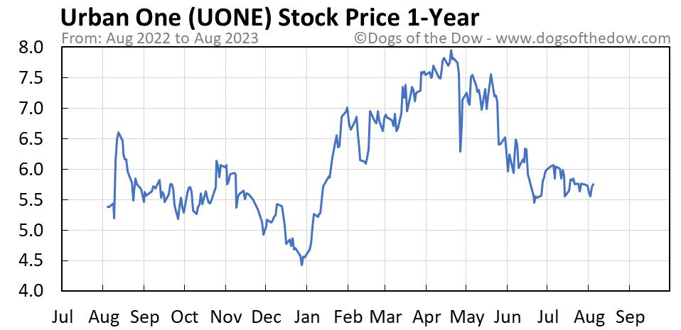 UONE 1-year stock price chart