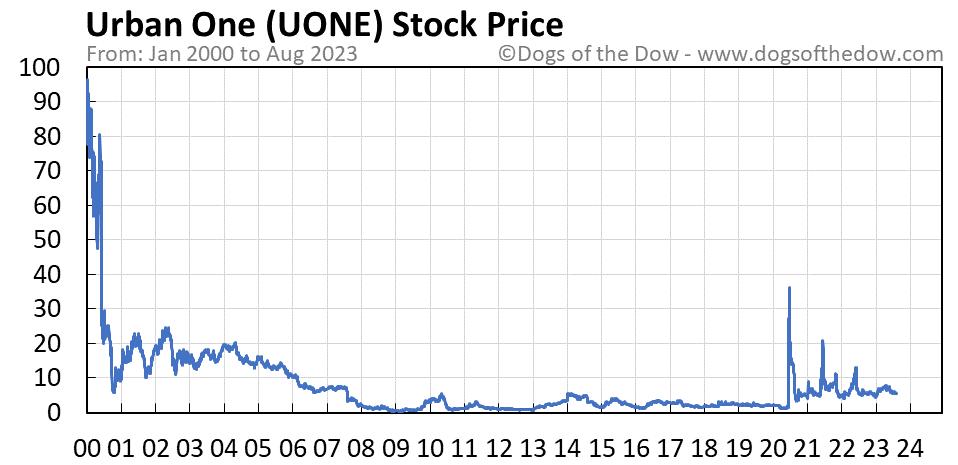 UONE stock price chart