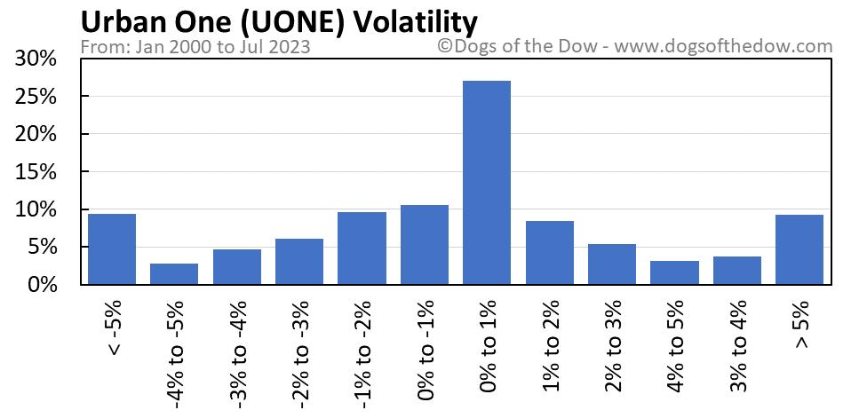 UONE volatility chart