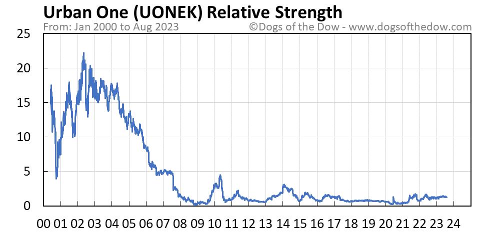 UONEK relative strength chart