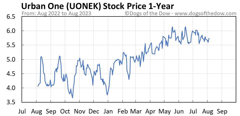 UONEK 1-year stock price chart