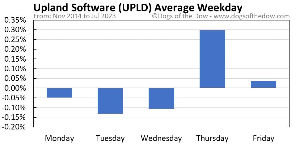 UPLD average weekday chart
