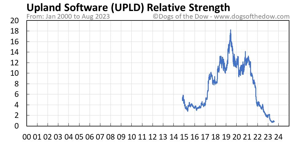 UPLD relative strength chart