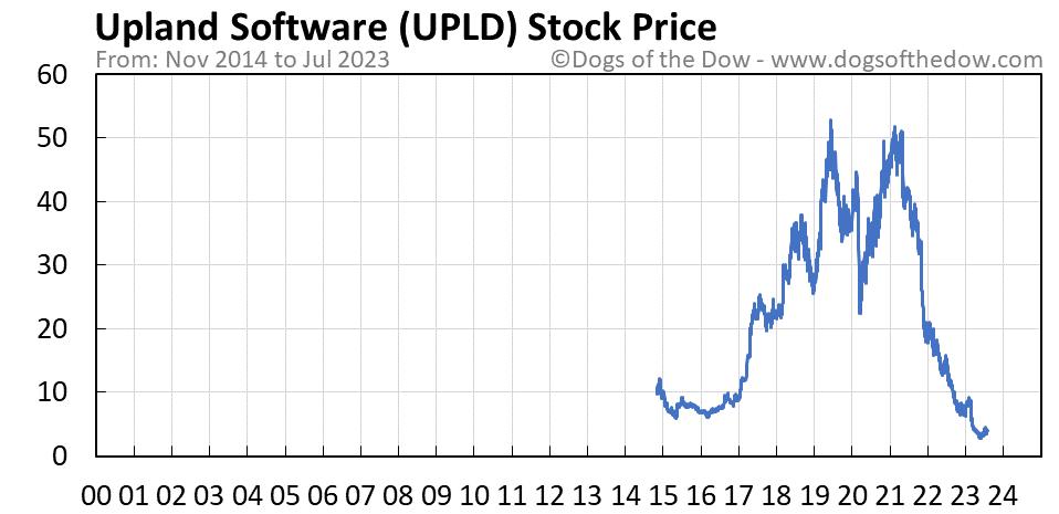 UPLD stock price chart