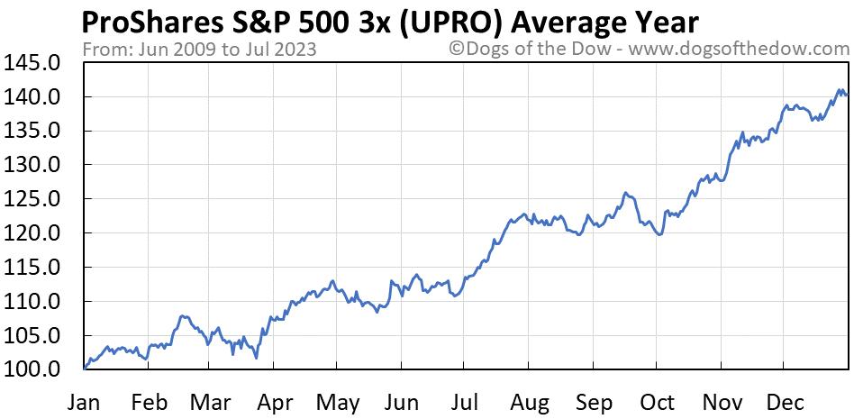 UPRO average year chart