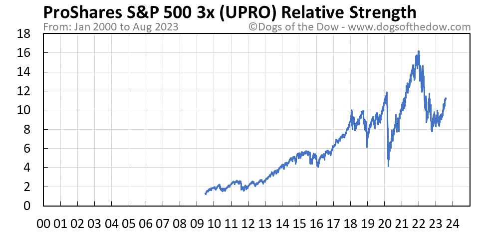 UPRO relative strength chart