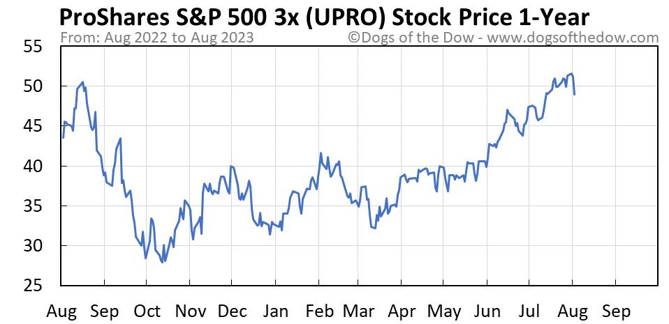 UPRO 1-year stock price chart