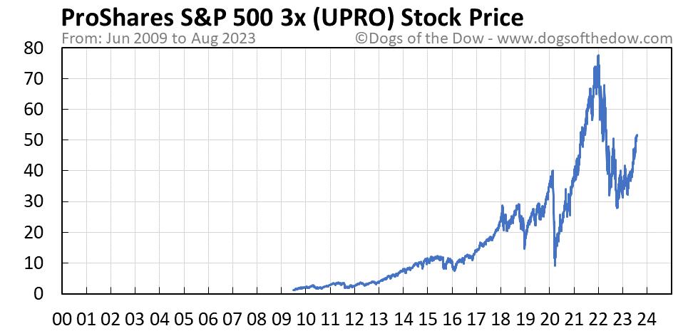 UPRO stock price chart