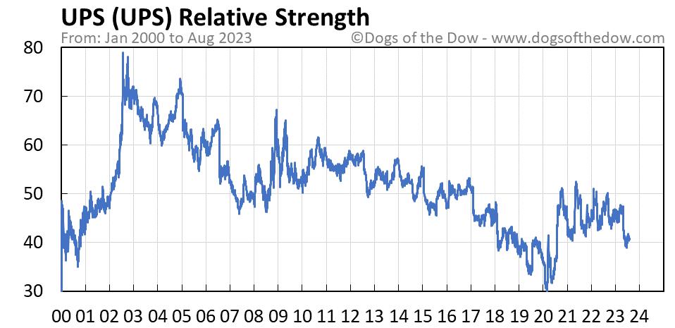 UPS relative strength chart