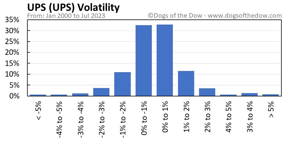 UPS volatility chart