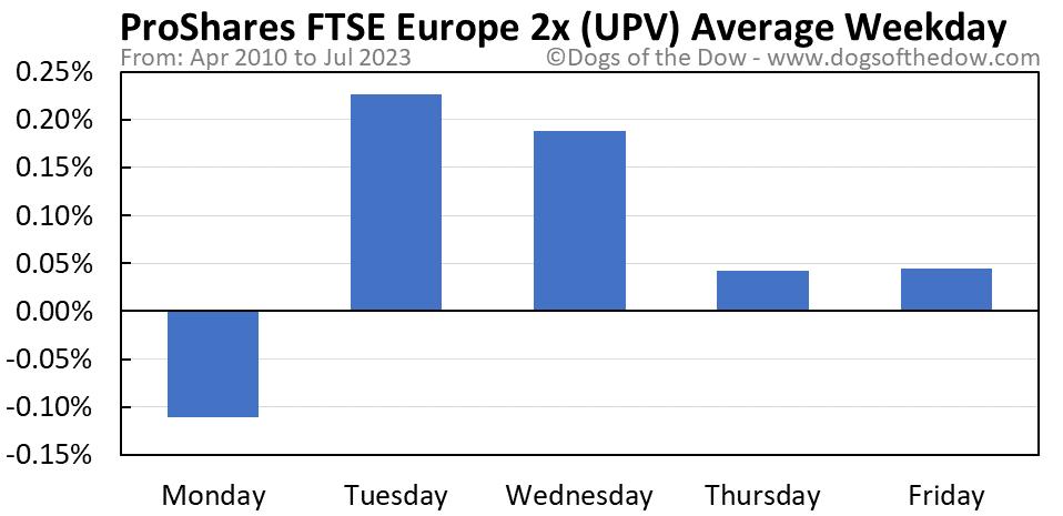 UPV average weekday chart