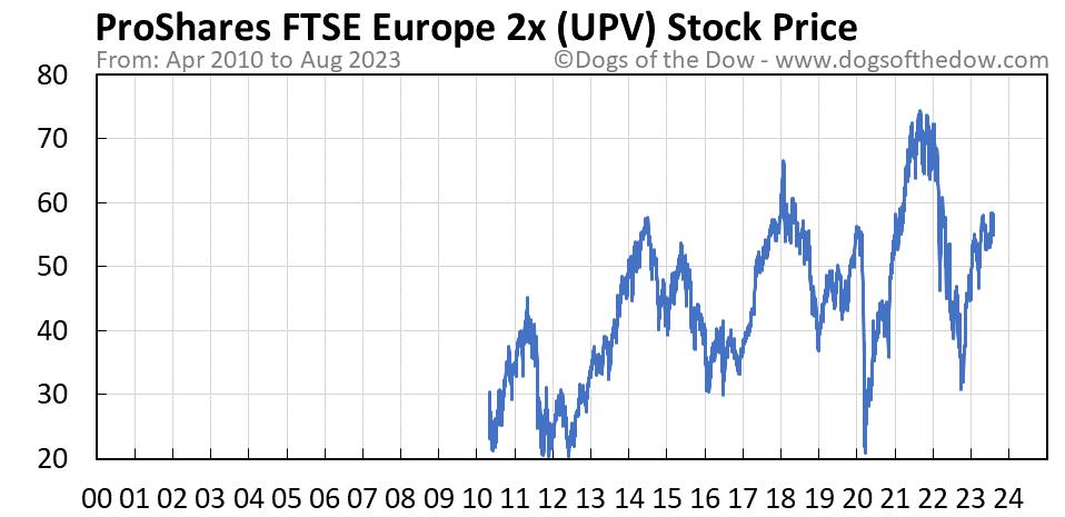 UPV stock price chart