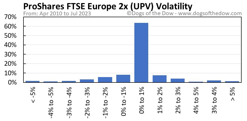 UPV volatility chart