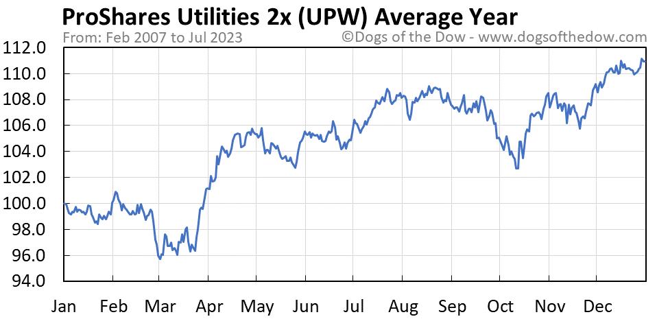UPW average year chart