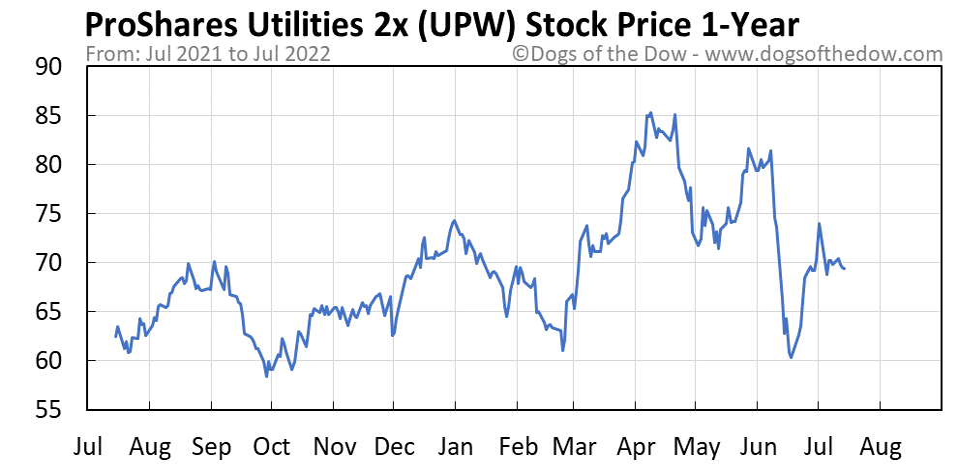 UPW 1-year stock price chart