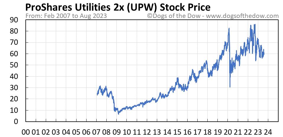 UPW stock price chart