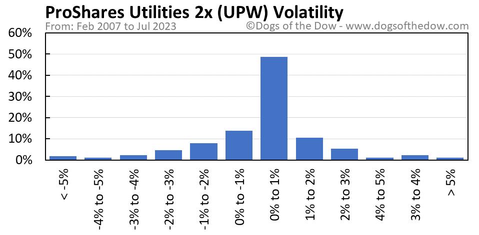 UPW volatility chart