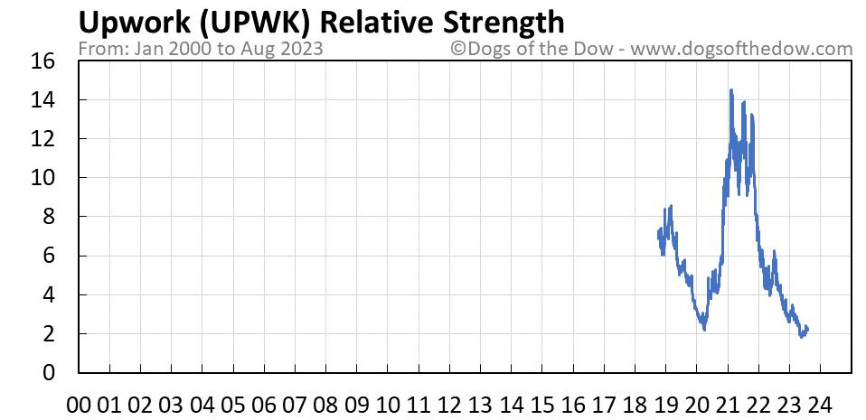 UPWK relative strength chart