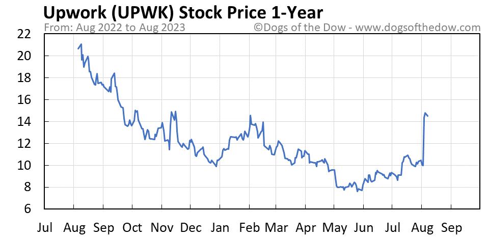 UPWK 1-year stock price chart