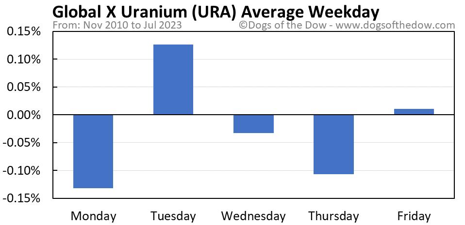 URA average weekday chart