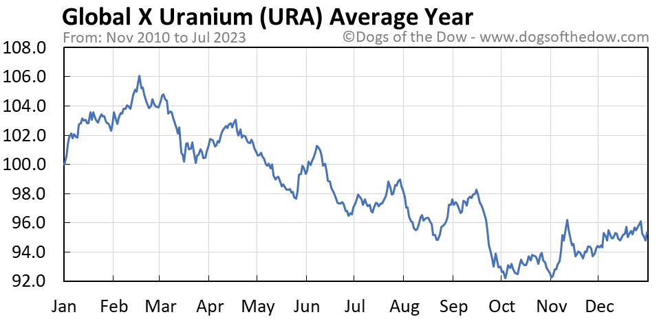 URA average year chart