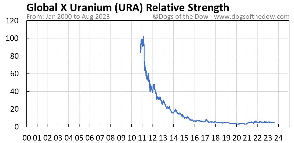 URA relative strength chart