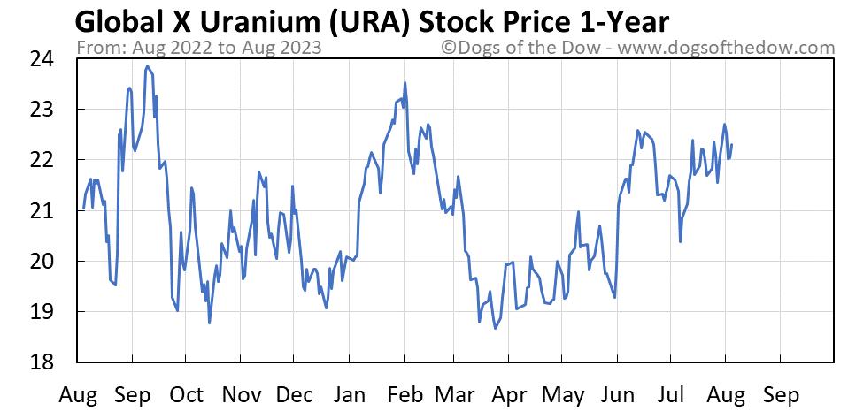 URA 1-year stock price chart