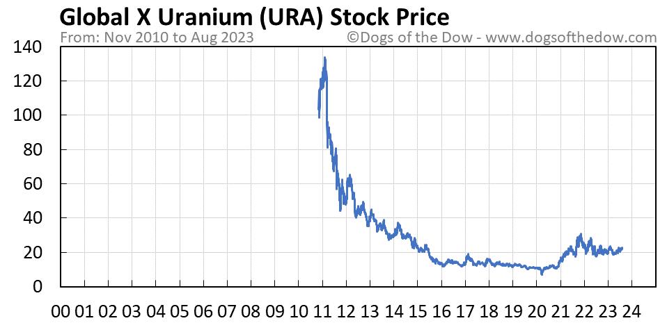 URA stock price chart