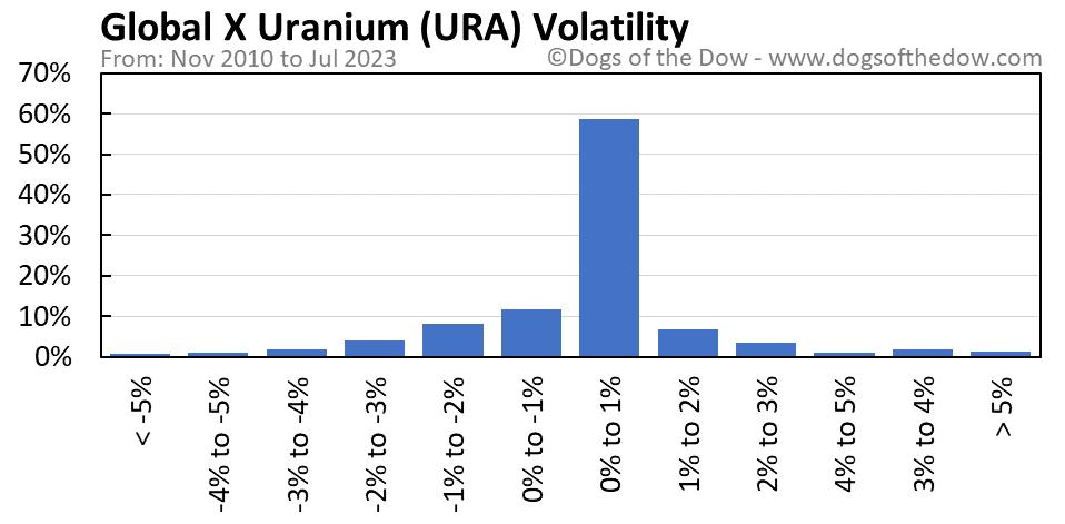 URA volatility chart