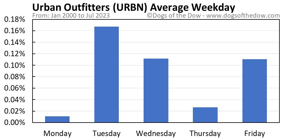 URBN average weekday chart
