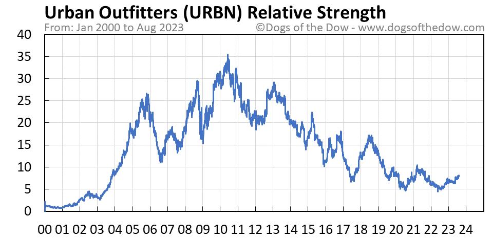 URBN relative strength chart