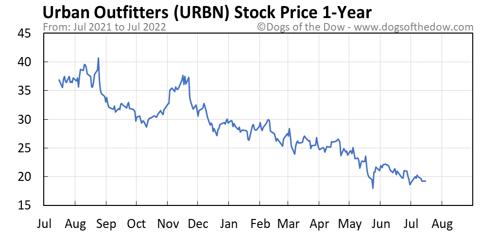 URBN 1-year stock price chart