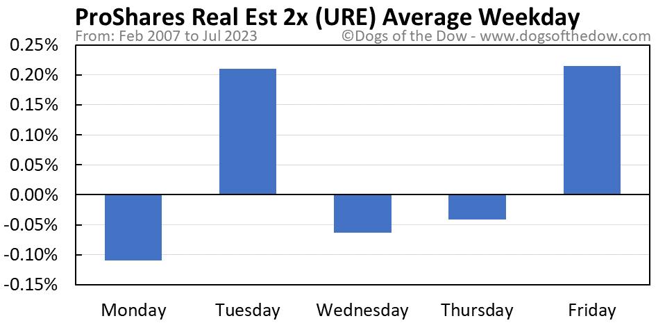 URE average weekday chart