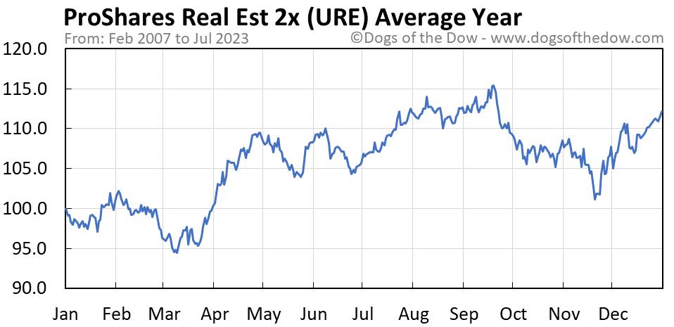URE average year chart