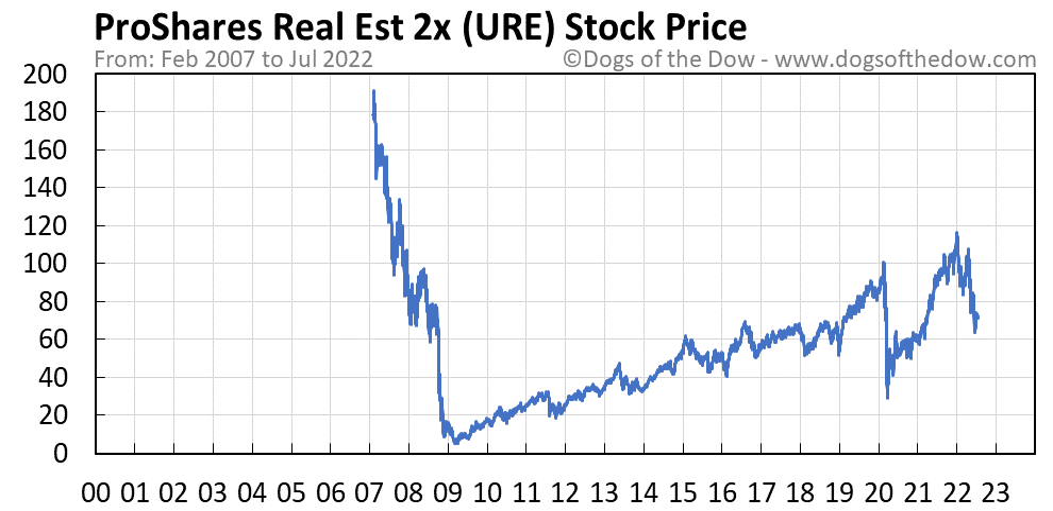 URE stock price chart