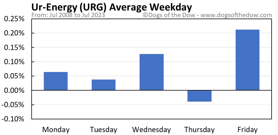 URG average weekday chart