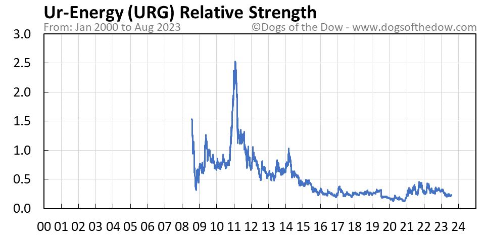 URG relative strength chart