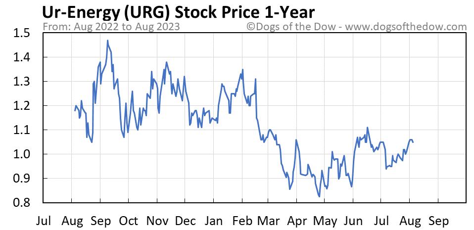 URG 1-year stock price chart