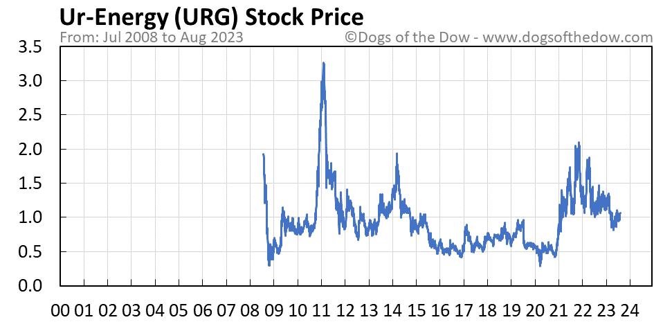 URG stock price chart