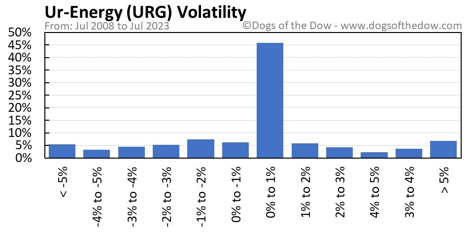 URG volatility chart