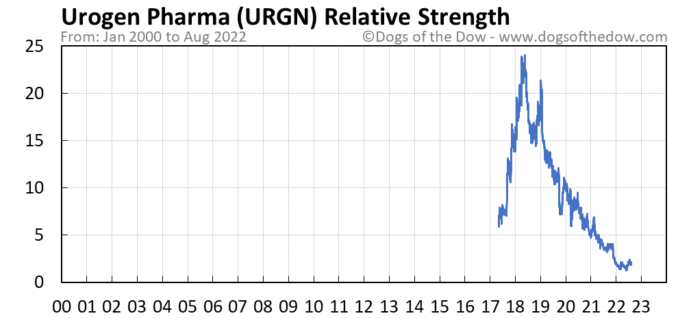 URGN relative strength chart