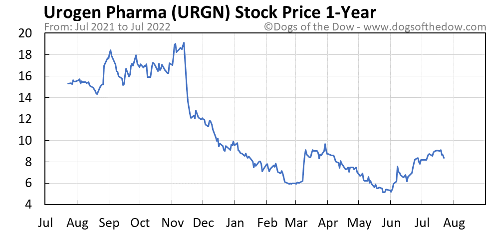 URGN 1-year stock price chart