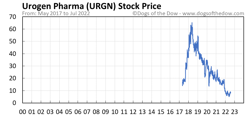 URGN stock price chart