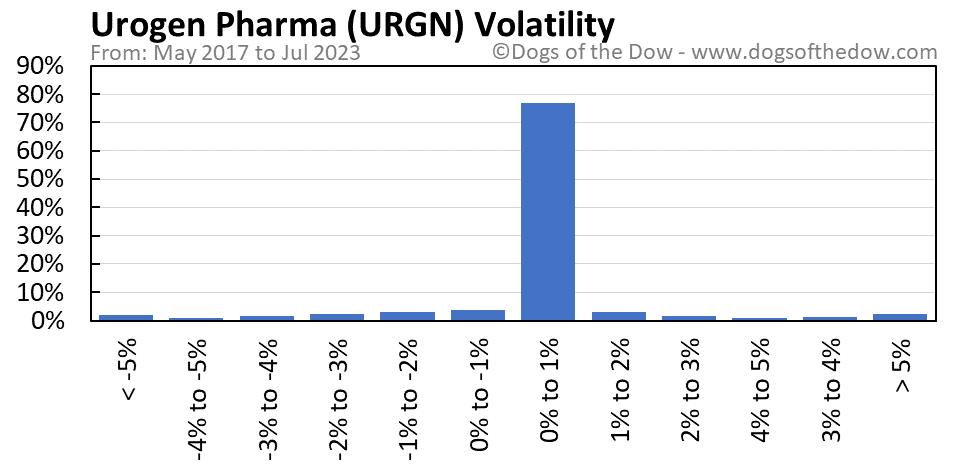 URGN volatility chart