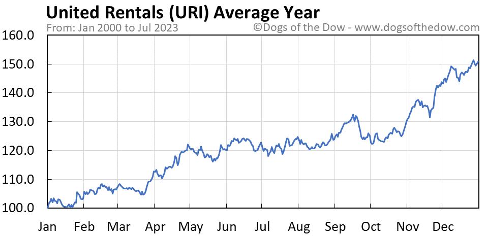 URI average year chart