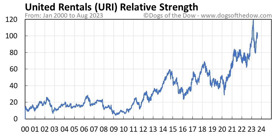 URI relative strength chart